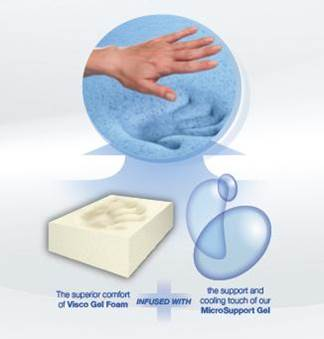Visco Gel Foam Mattress in India